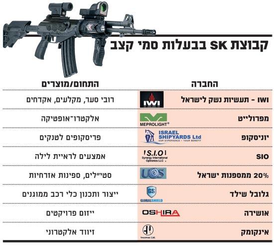 קבוצת SK בבעלות סמי קצב / צלם: יחצ